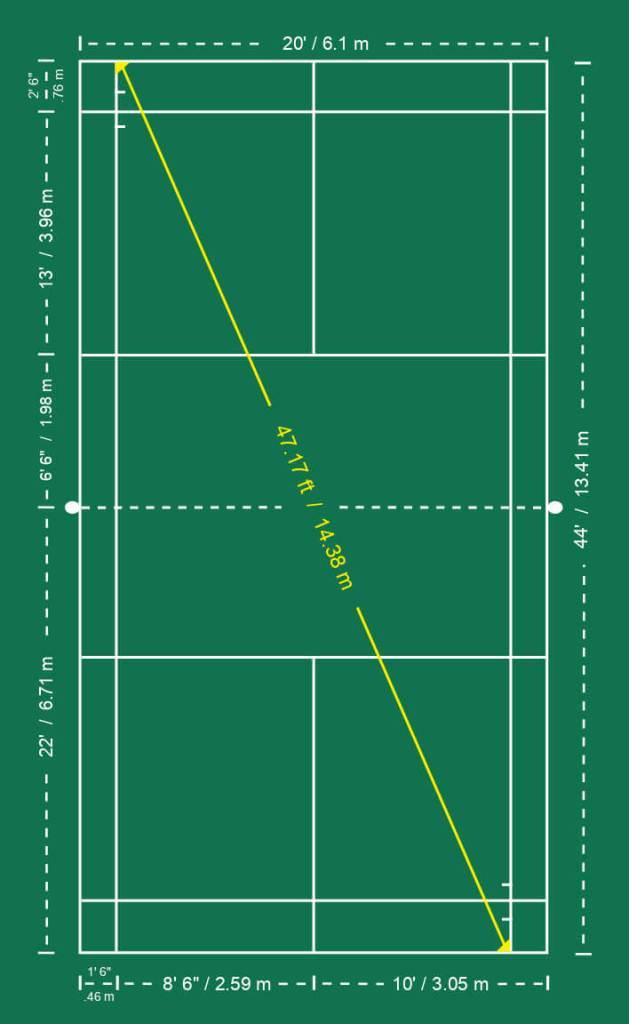 Tinggi Net Badminton : tinggi, badminton, Single, Badminton, Court, Dimensions, Meters