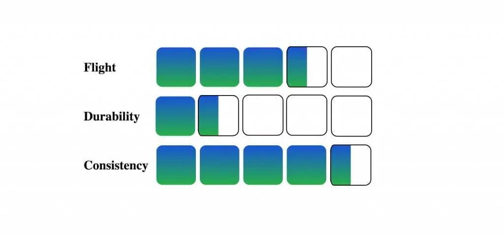 ACB-TR properties