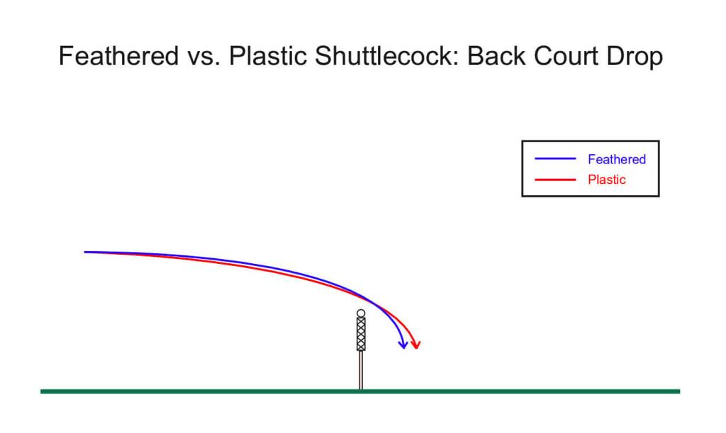 Feathered vs. Plastic Shuttlecock: Back Court Drop