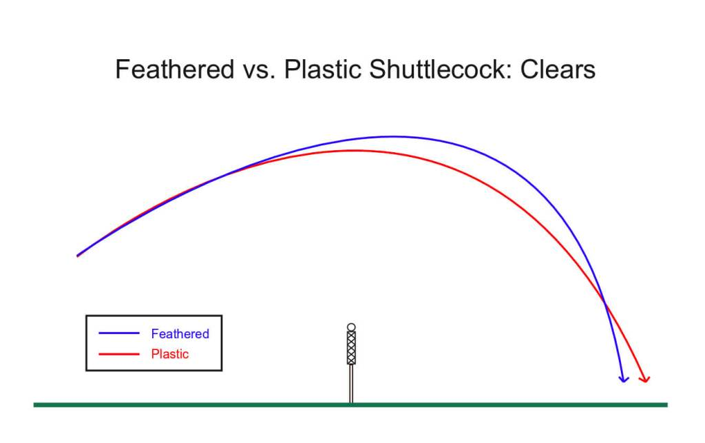 Feathered vs. Plastic Shuttlecock: Clears