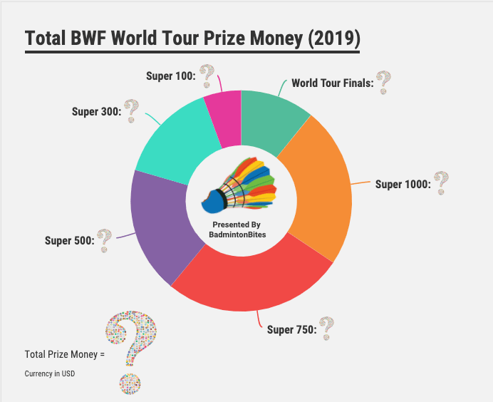 Major Badminton Tournaments and Prize Money, the BWF World Tour Explained