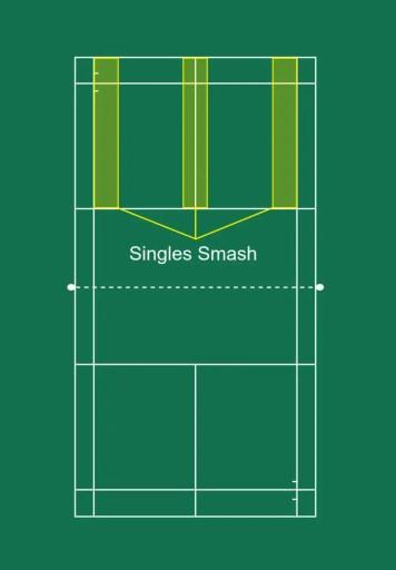 Singles smash placement.