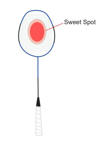 Badminton Racket Sweet Spot