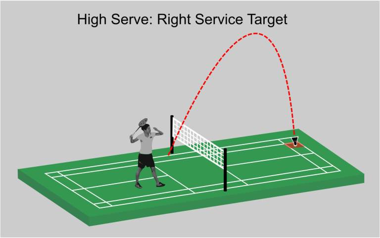 High Serve Target Area from Right Service