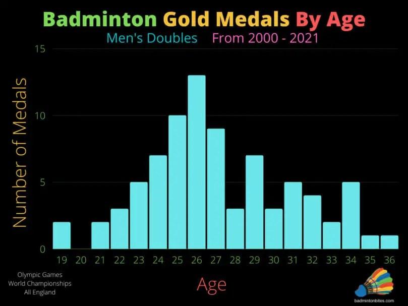 Men's Doubles Badminton Gold Medals By Age