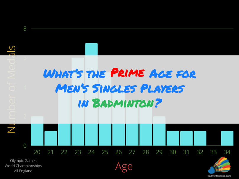 What's the Prime Age for Men's Singles Players in Badminton?