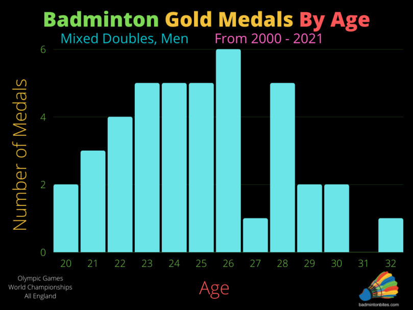 Mixed Doubles Badminton Gold Medals By Age, Men