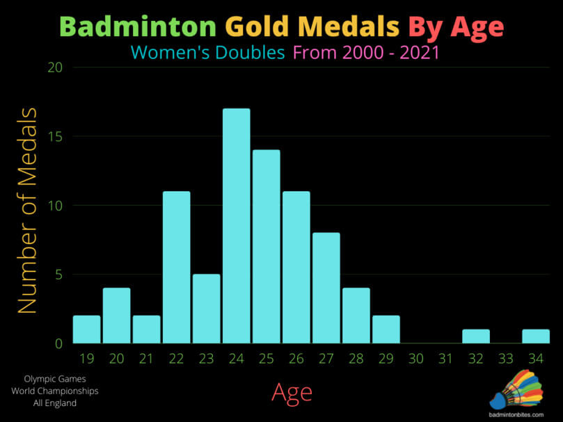 Women's Doubles Badminton Gold Medals By Age