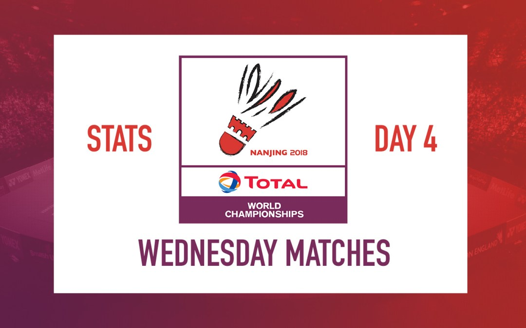 WC Day 4 stats – Chen Long still slowest player