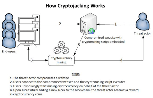 How Cryptojacking Works