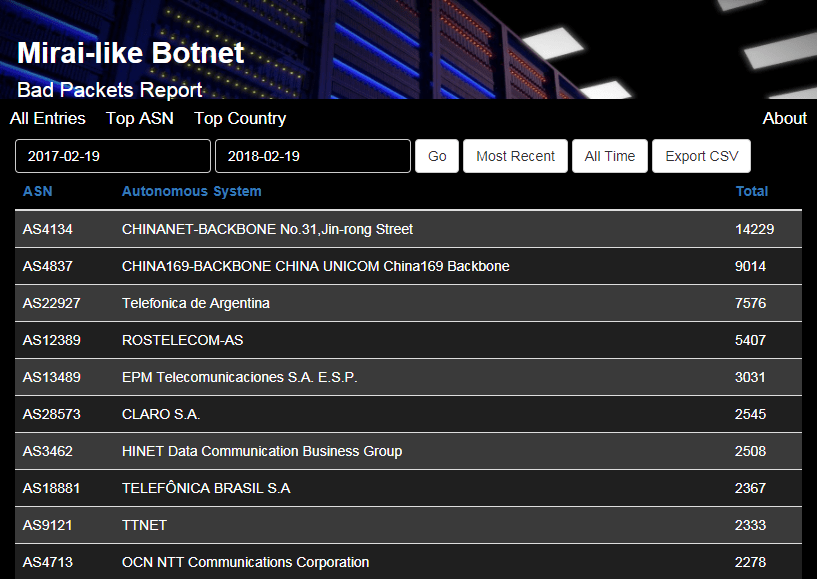 Mirai-like Botnet One Year Review and a New Website! – Bad Packets
