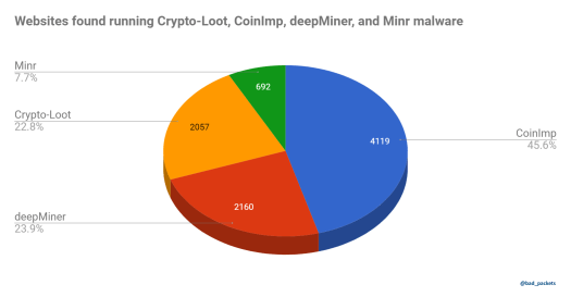 Websites found running Crypto-Loot, CoinImp, deepMiner, and Minr malware.