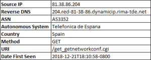 The initial scan for Orange Livebox modems came from 81.38.86.204