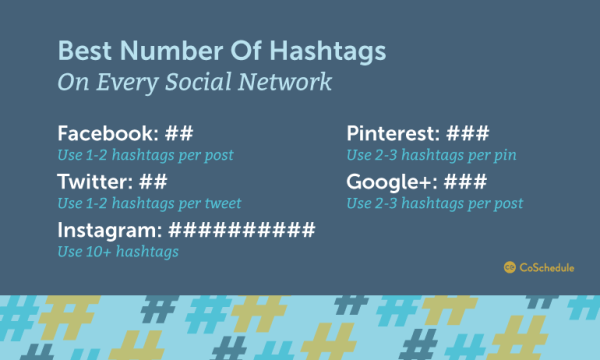 how many hashtags per channel by CoSchedule, BadredheadMedia.com, BadRedhead media