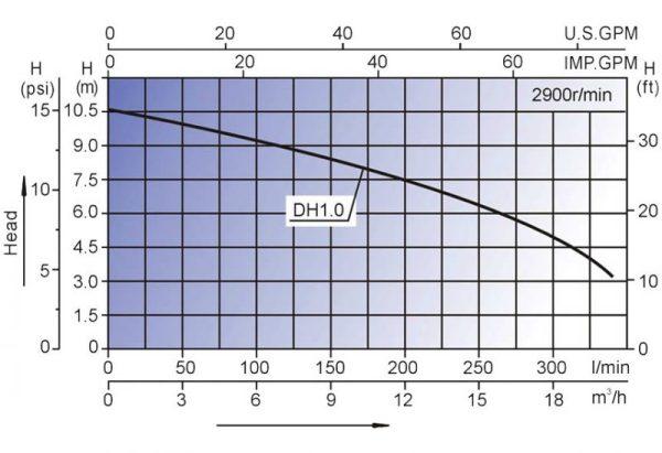 dh 1.0 graf