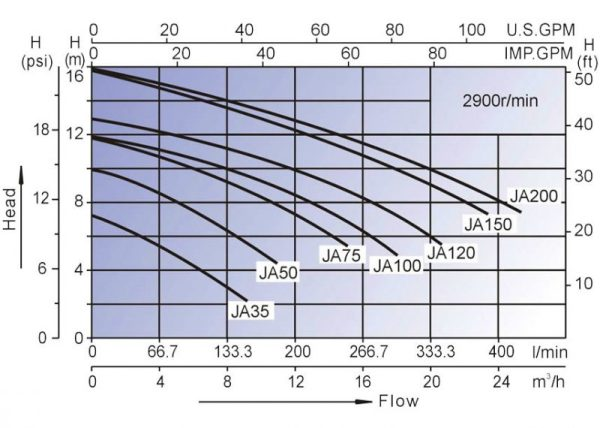 ja 50 graf