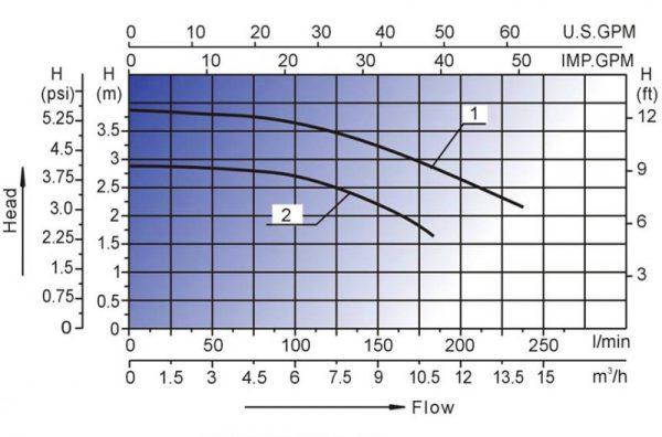 wtc 50 graf