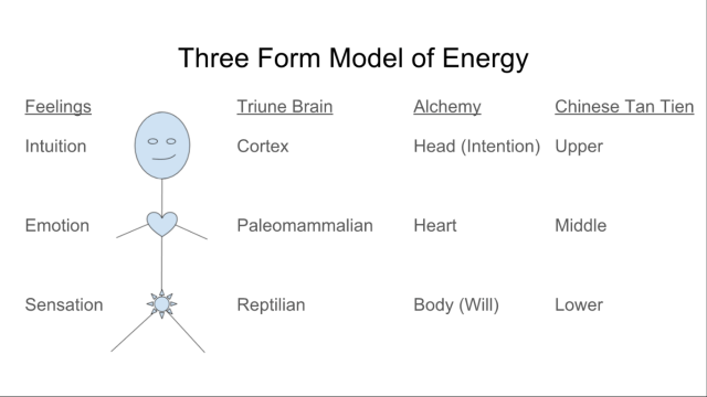 3form-model-of-energy-1