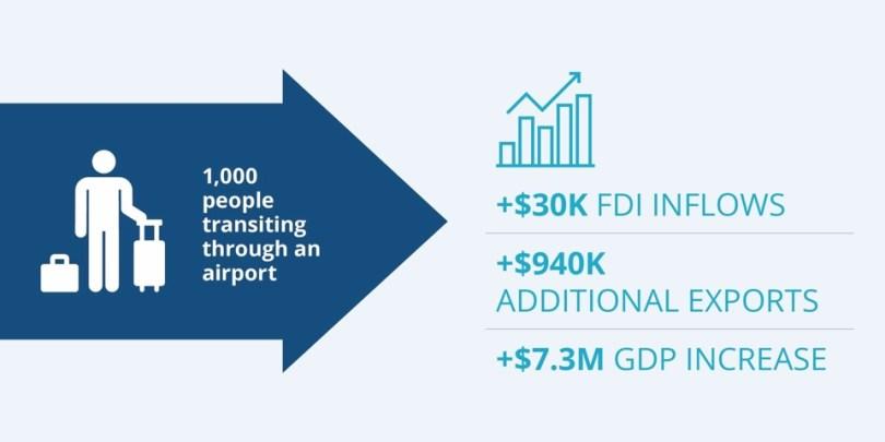 Airport_Benefits