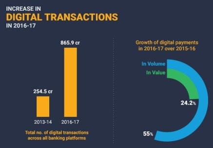 India_Digital_Transactions