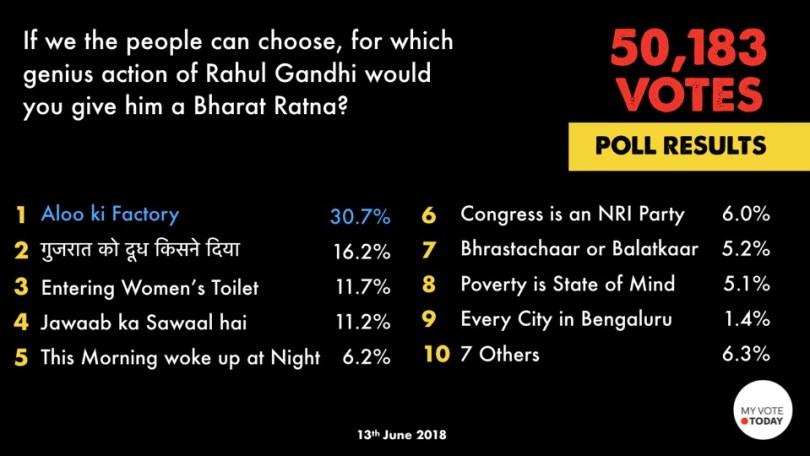 Poll_MVT_RaGa_BharatRatna