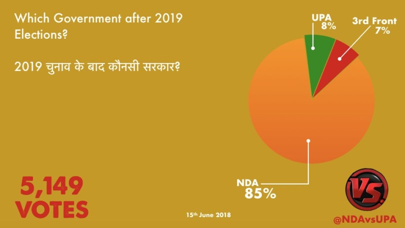 Poll_NDAUPA_Which_Govt