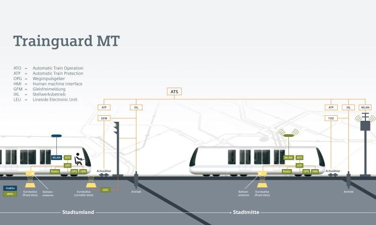 Trainguard MT (Foto: © Siemens)