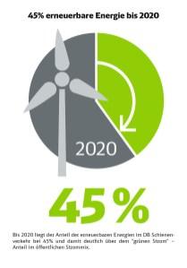 Infografik - 45% erneuerbare Energie bis 2020