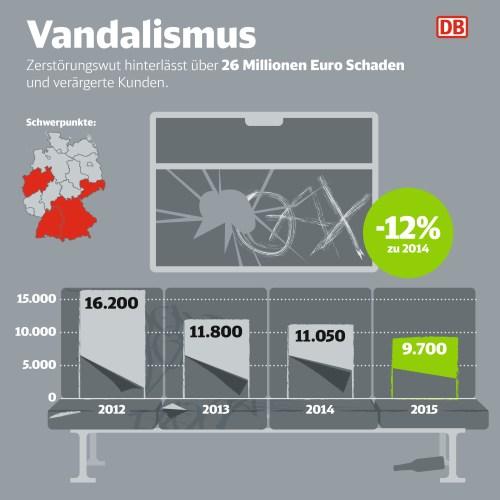 (Infografik: DB AG)