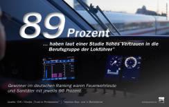 89 Prozent der Befragten einer Studie haben in Deutschland hohes Vertrauen in die Berufsgruppe der Lokführer.