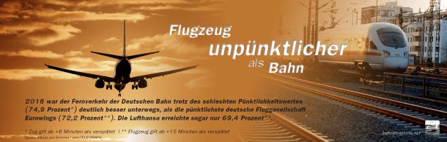2018 war der Fernverkehr der Deutschen Bahn trotz des schlechten Pünktlichkeitswertes (74,9 Prozent*) im Durchschnitt deutlich besser unterwegs, als die pünktlichste deutsche Fluggesellschaft Eurowings (72,2 Prozent**). Die Lufthansa erreichte sogar nur 69,4 Prozent**.