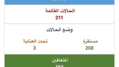 Photo of البحرين| تسجيل 41 إصابة بـ «كورونا» في 24 ساعة.. وتعافي 11 حالة