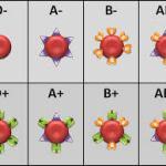 Những điều cần biết về truyền máu