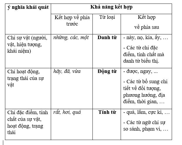 bang tong ket ve kha nang ket hop cua danh dong tinh tu Soạn văn bài: Tổng kết về ngữ pháp