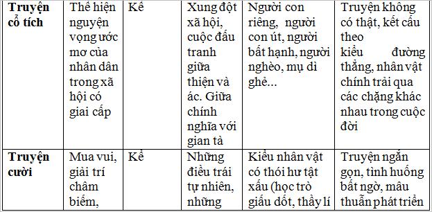 on tap van hoc dan gian viet nam 2 Soạn văn bài: Ôn tập văn học dân gian Việt Nam