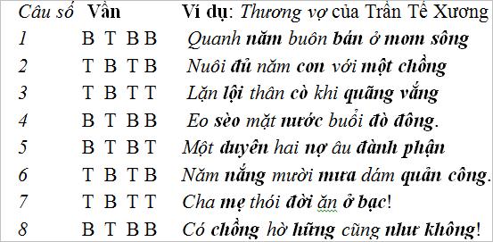 on tap van hoc trung dai viet nam 4 Soạn văn bài: Ôn tập văn học trung đại Việt Nam