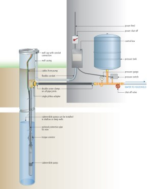 INSTALL A SUBMERSIBLE PUMP: 6 Lessons for doing it right