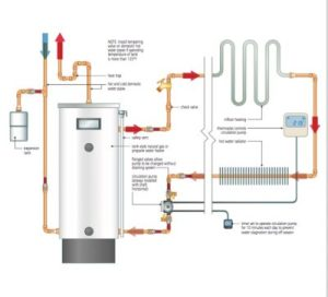 HYDRONIC HEATING: Schematics & Video On How to Use a Tank