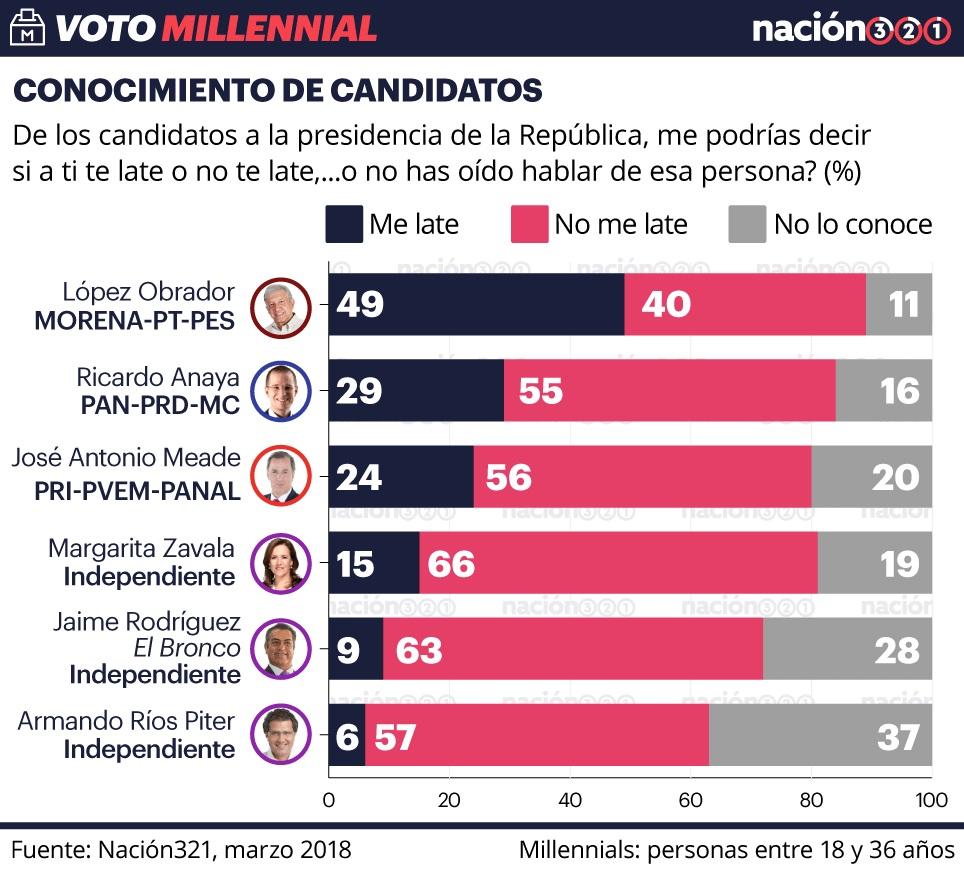 Obrador es apoyado por el 51% de los jóvenes, encuesta Millennial 3