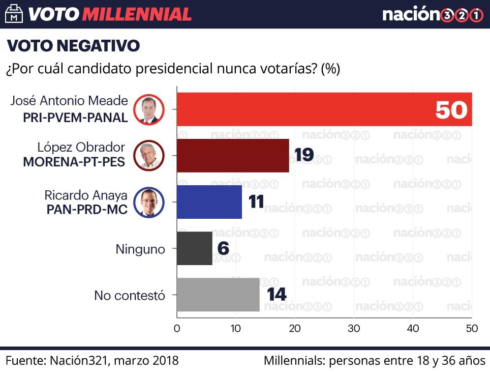 Obrador es apoyado por el 51% de los jóvenes, encuesta Millennial 2