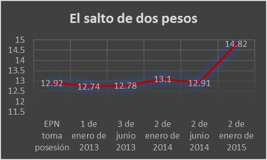 A la baja peso mexicano durante sexenio de Peña 2