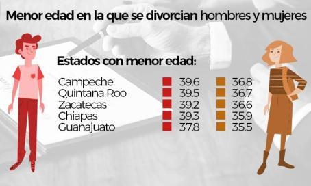 Guerrero, de los estados de la República con menos divorcios 4
