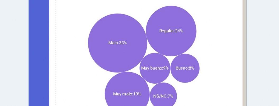 Regidores: ¿quién los quiere en Acapulco? el 73% desconfía de ellos: Encuesta 3