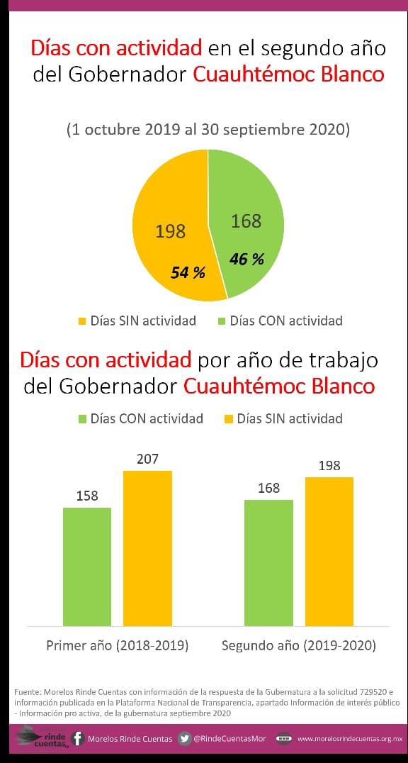 El Cuauh, el gran ausente en Morelos; ha trabajado menos de 6 meses 2