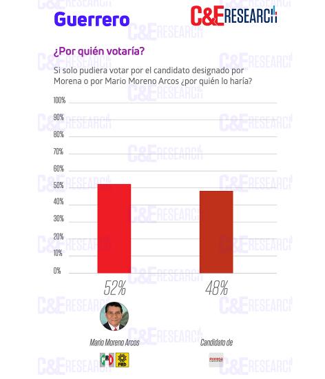 Solo 2 puntos separan a Mario Moreno de Félix Salgado en encuesta más reciente 4