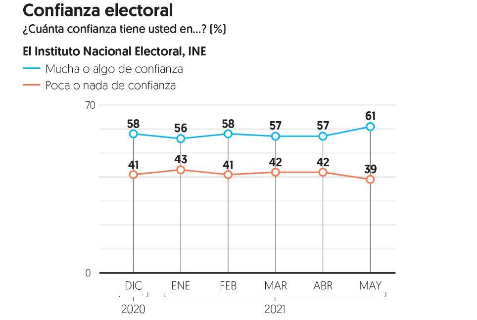 Crece confianza de mexicanos al INE a pocos días de las elecciones 1