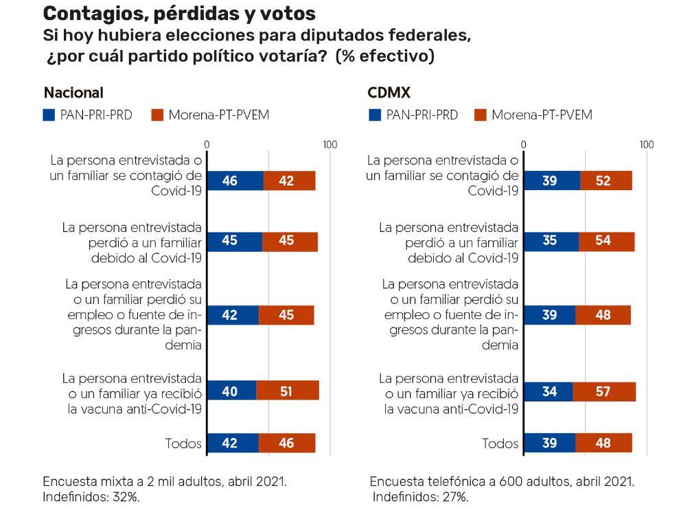 Mexicanos con casos de Covid votarían por el PRI, PAN o PRD: encuesta 1