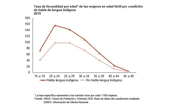 En México, siete de cada 10 mujeres tienen al menos un hijo 1