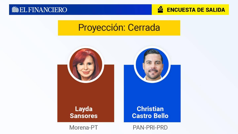 Resultados apretados en Campeche entre Layda Sansores y Christian Castro del PRI-PAN-PRD 1