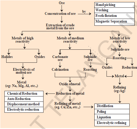 Metallurgy Extraction Of metals from ores